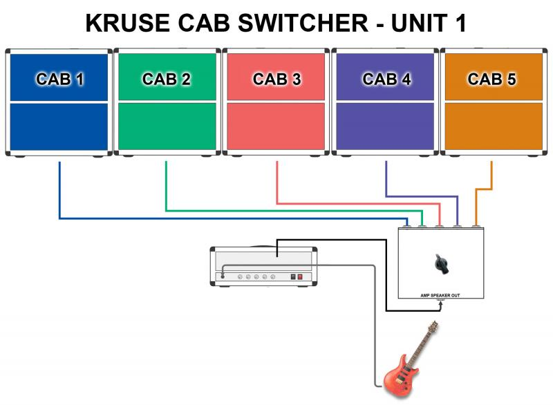 KRUSE cab AMP selector UNIT 1 diagram