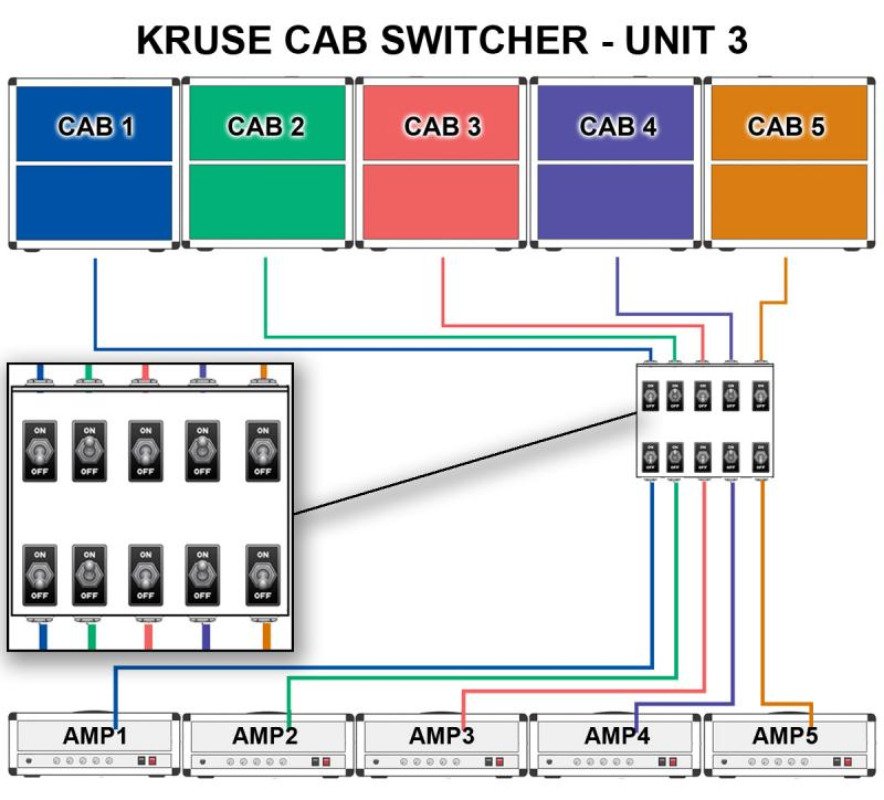 KRUSE cab AMP selector UNIT 3 diagram