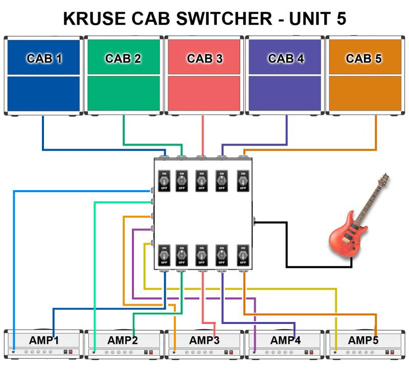 Kruse Cabinet selector diagram Unit 5
